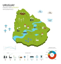Energy industry and ecology of Uruguay vector