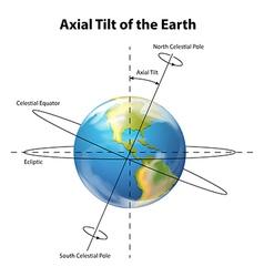 Axial tilt of the Earth vector