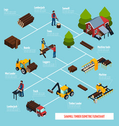 sawmill isometric flowchart vector image vector image