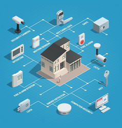 physical security isometric flowchart vector image