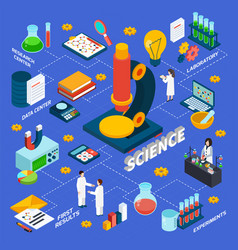 science and research isometric flowchart vector image