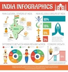 India infographics set vector