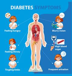 diabetes symptoms information infographic vector image