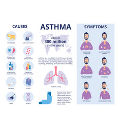 Symptoms and causes asthma poster or banner vector