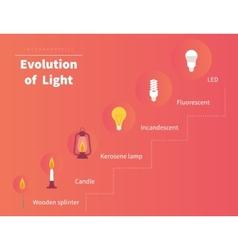 Evolution of light vector image