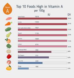 Vitamin a or retinol infographic vitamin a or vector