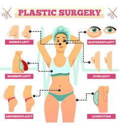 Plastic surgery orthogonal flowchart vector