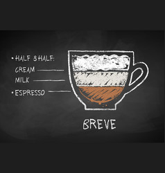 chalk drawn sketch of breve coffee vector image