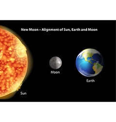 Alignment of Sun Earth and Moon vector