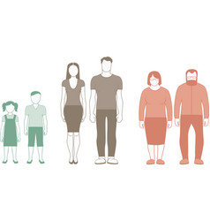 Risk coronavirus disease for human ages groups vector