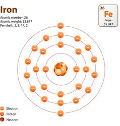 Atom Iron vector