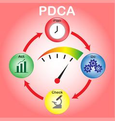 pdca - cystal balls - gauge vector image