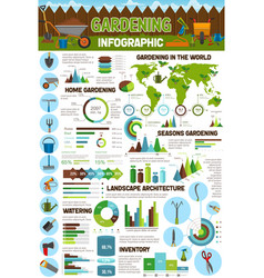 Gardening and farming infographics vector