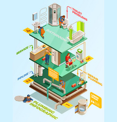 Plumbing problems solution isometric infographic vector