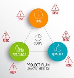 Characteristics of Project Plans - diagram vector