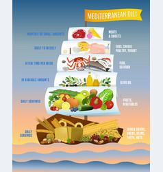 Mediterranean diet poster vector