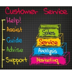 Customer Service 5 points vector