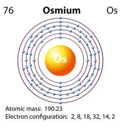 Diagram representation of the element osmium vector image vector image