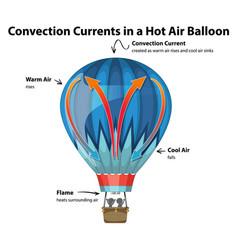 Con currents in hot air balloon diagram vector