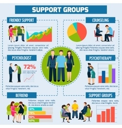 Psychological Counseling and Support Infographic vector image