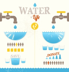 Water is life info graphic vector image