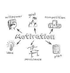 Motivation concept in sketch style vector