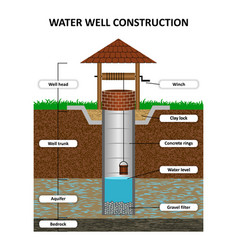 artesian water well in cross section vector image