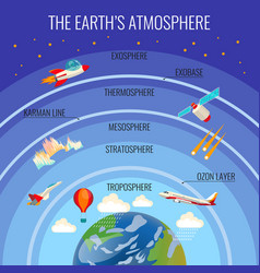earth atmosphere structure with clouds and vector image