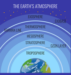 Earth atmosphere structure names on circles vector