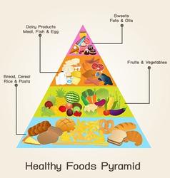 Healthy foods pyramid vector