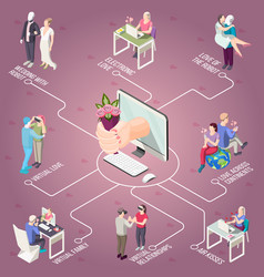 Virtual love isometric flowchart vector