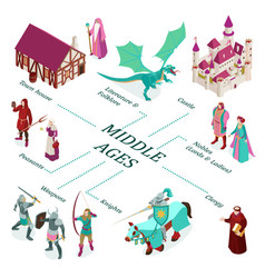 isometric medieval flowchart vector image