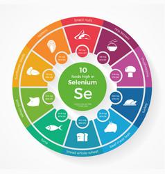 10 foods high in Selenium vector