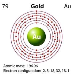 Diagram representation of the element gold vector image vector image