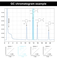 GC chromatogram plot vector