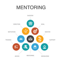 Mentoring infographic 10 steps conceptdirection vector