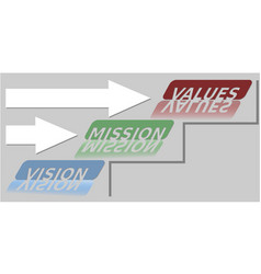 Vision mission and values soft skills banner on vector