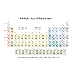 Simple periodic table of the elements vector