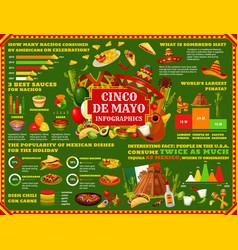 Mexican cinco de mayo holiday infographic vector