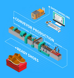 Footwear factory isometric composition vector