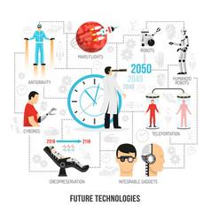 Future technologies flat flowchart poster vector