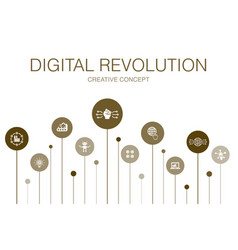Digital revolution infographic 10 steps template vector