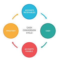 Cash conversion cycle from cash to inventory vector