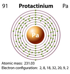 Diagram representation of the element protactinium vector