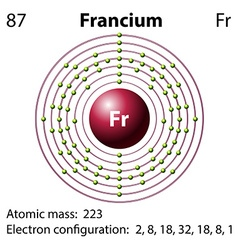 Diagram representation of the element Francium vector image vector image