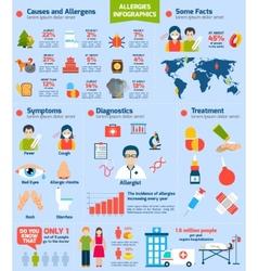 Allergies Infographics Set vector image