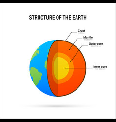 Structure earth - cross section vector