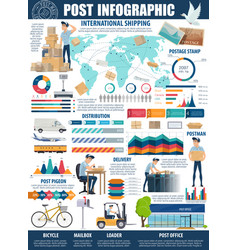 postal service and delivery infographic vector image