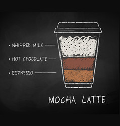 Chalk drawn mocha latte coffee recipe vector