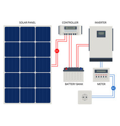Solar panel cell system with hybrid inverter vector